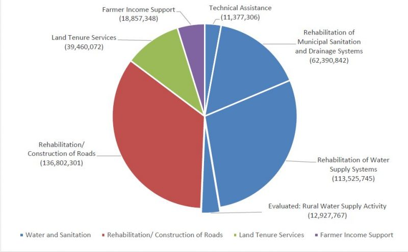Pie CHart: Mozambique Compact Spending