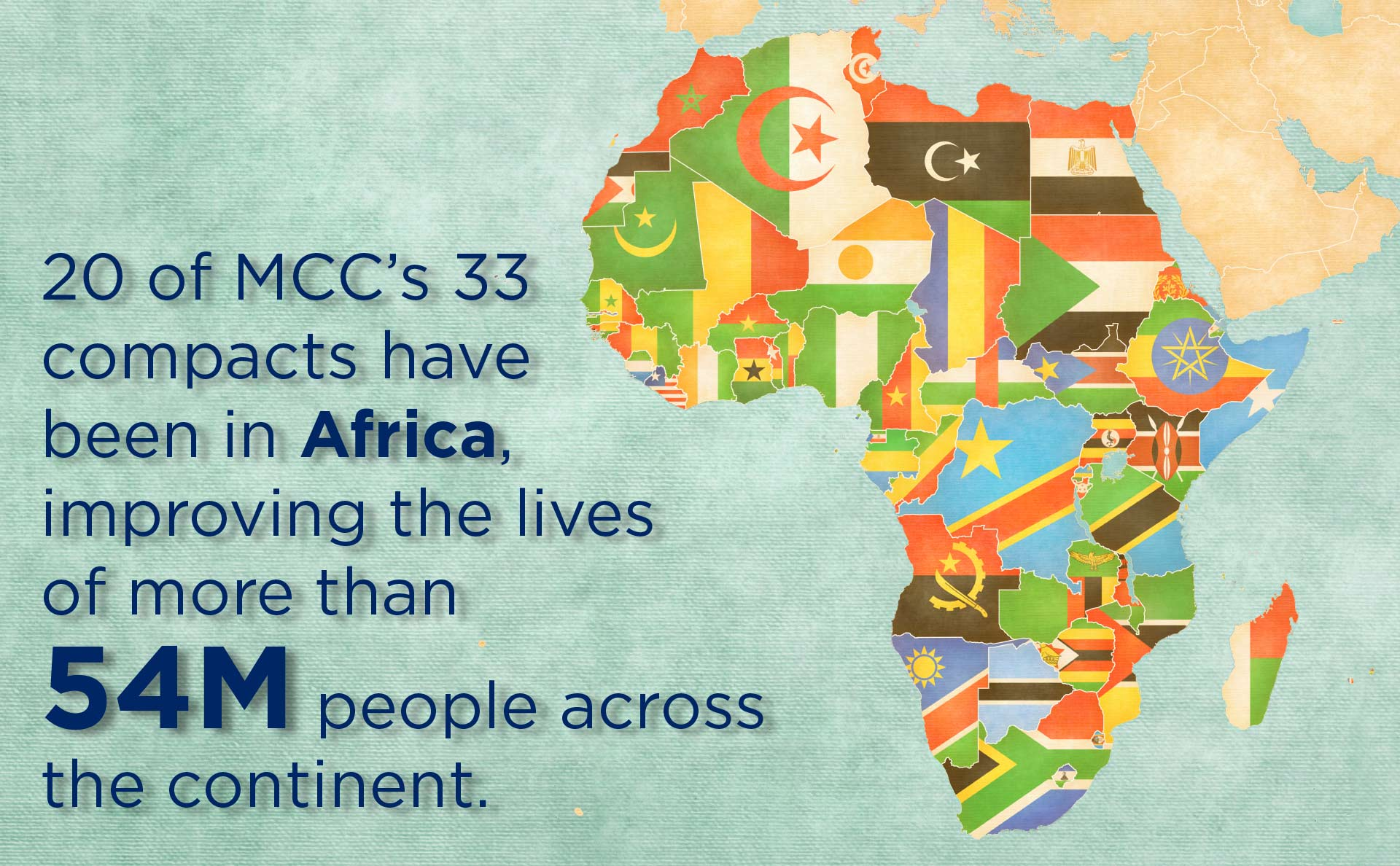 Graphic: map of Africa with overlaid text: 20 of MCC's 33 compacts have been in Africa, improving the lives of more than 54 million people across the continent