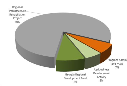 Pie Chart: Georgia Compact Spending