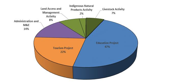Pie Chart: Namibia Compact Spending