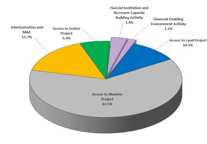 Pie Chart: Benin Compact Spending