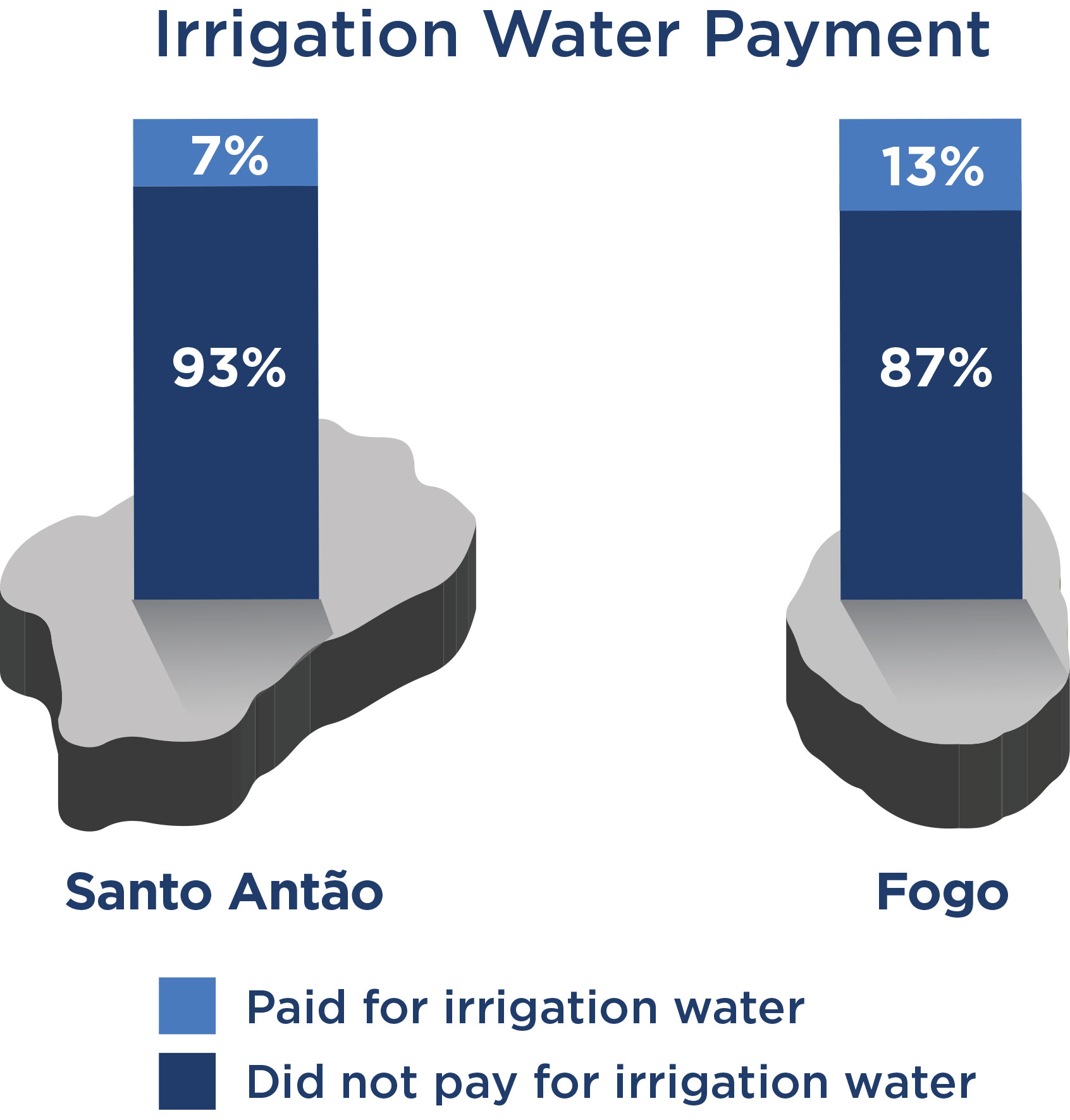 Chart of irrigation water payment comparing Santo Antao to Fogo