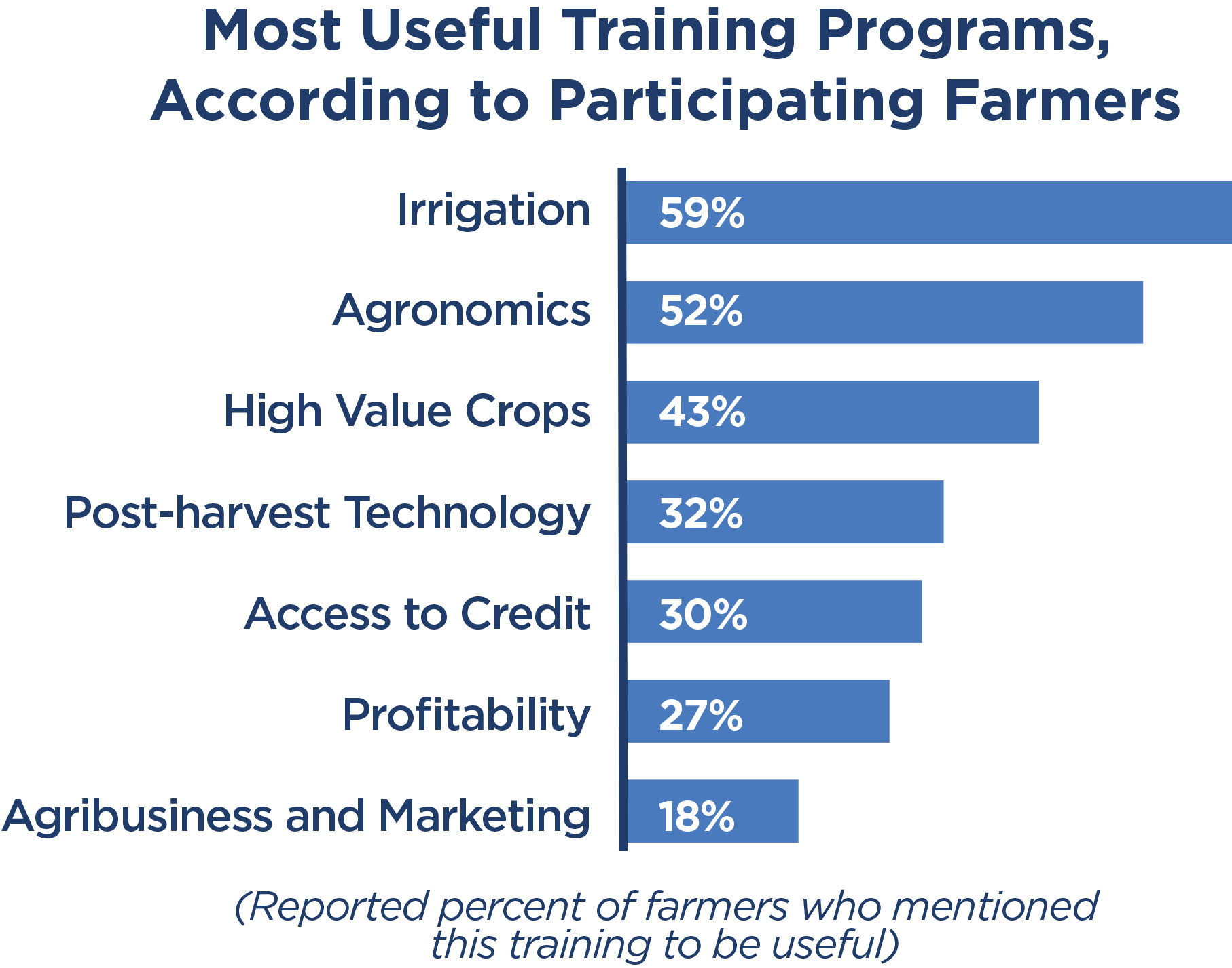 Chart of most useful training programs according to participating farmers
