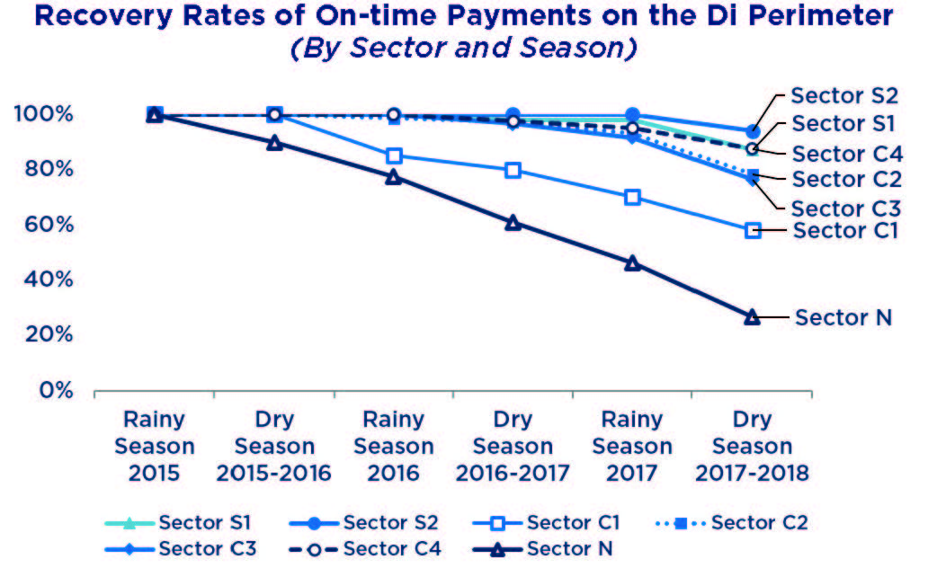 Chart of recovery rates of on-time payments on the DI perimeter.