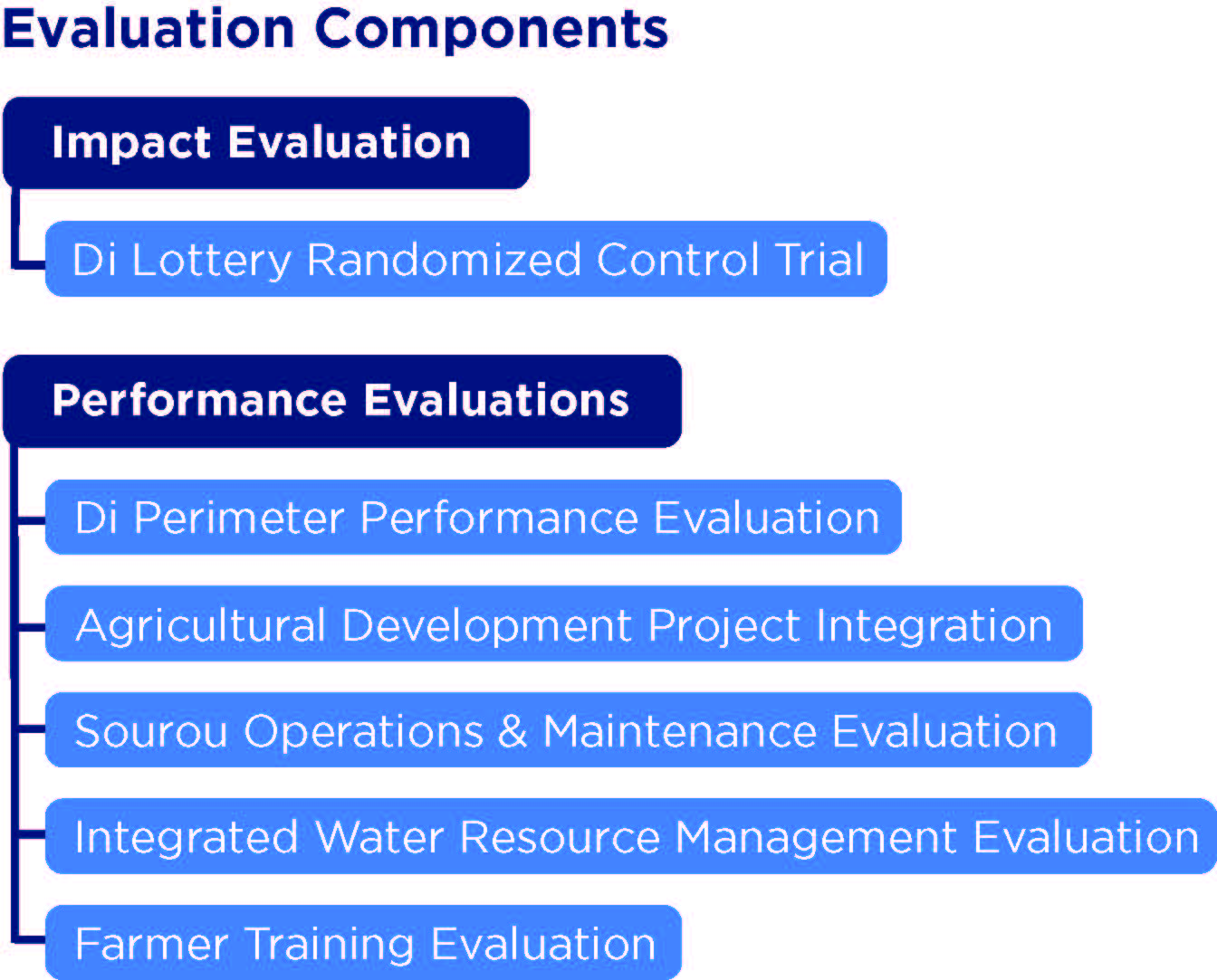 Chart of evaluation components.