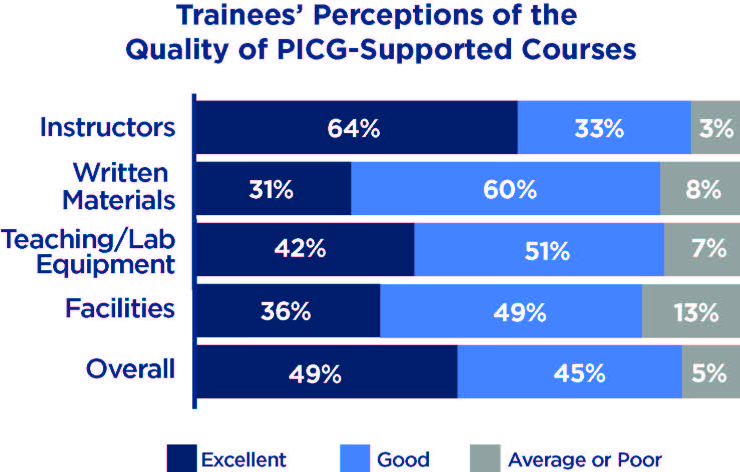 chart of trainees' perceptions of the quality of PICG-Supported courses