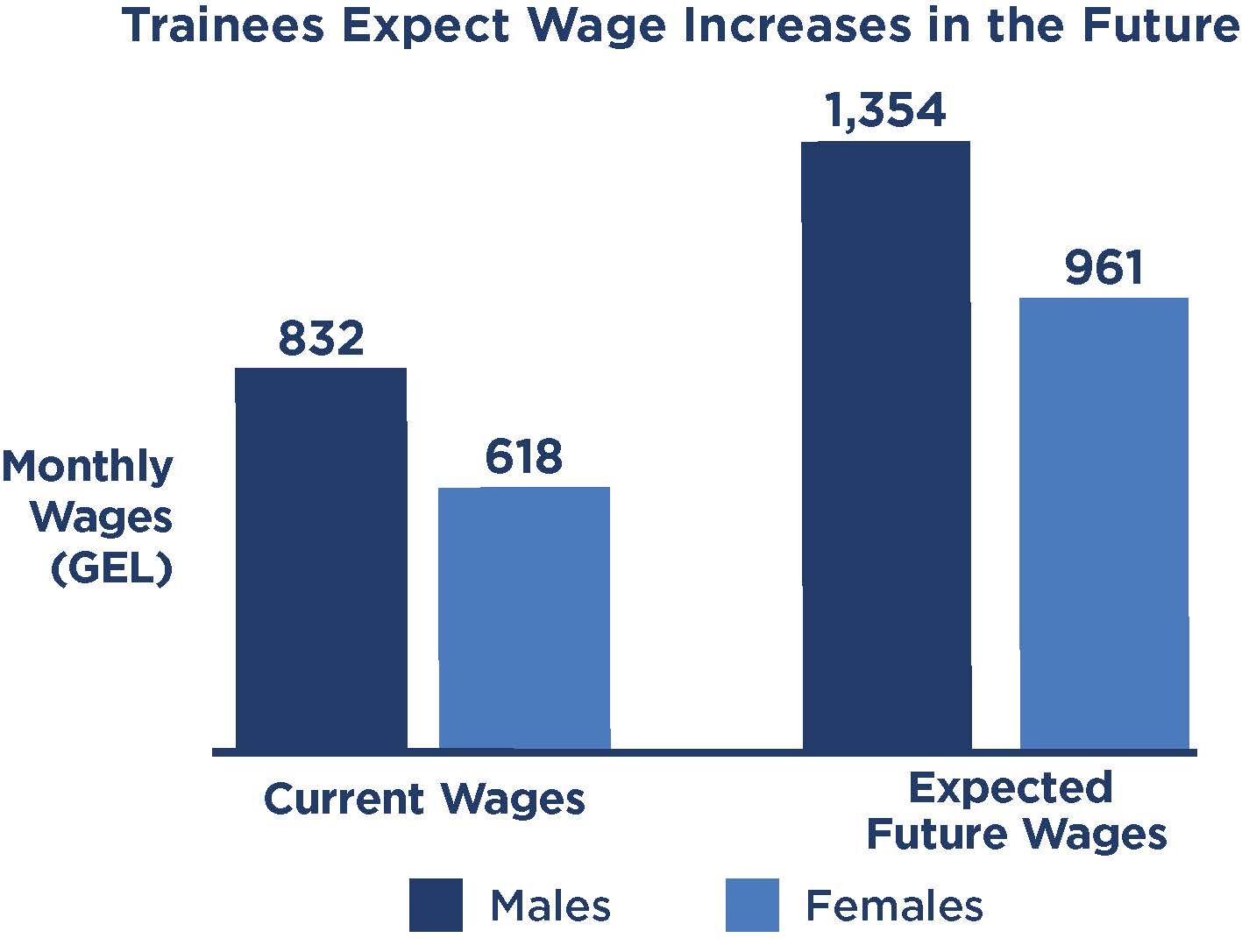 chart of trainees' expected future wage increase