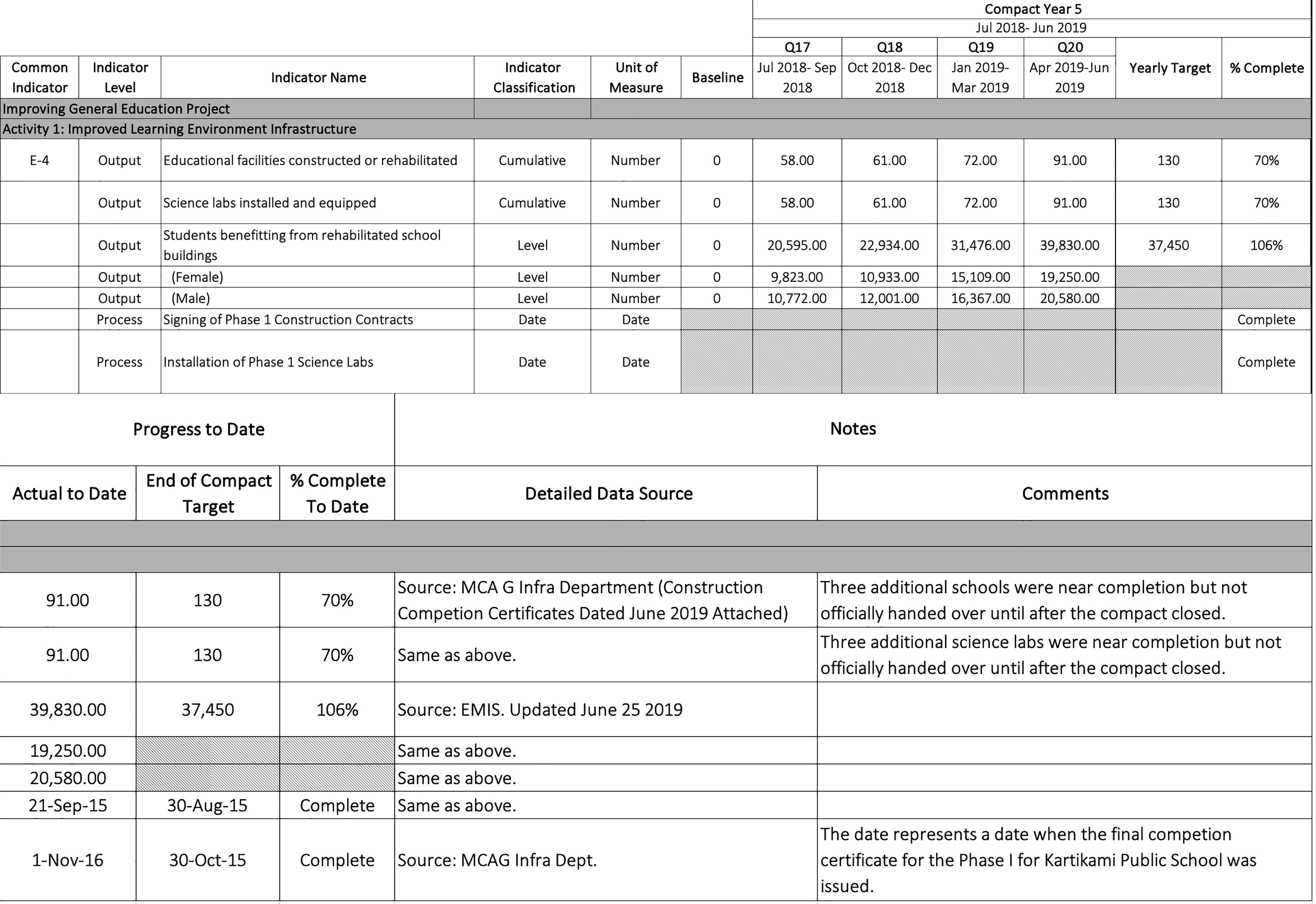Guidance on the Indicator Tracking Table  Millennium Challenge Intended For Monitoring And Evaluation Report Template