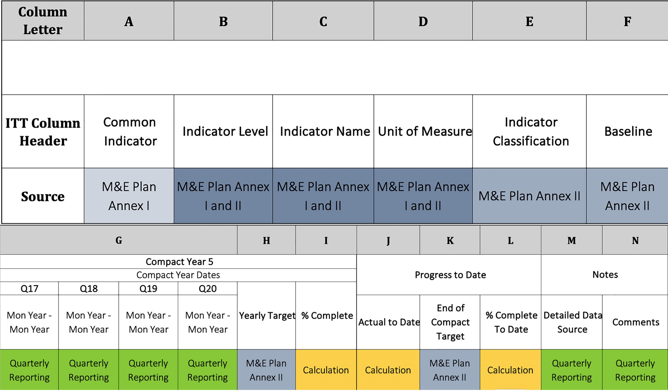 Guidance on the Indicator Tracking Table  Millennium Challenge With Regard To Monitoring And Evaluation Report Template