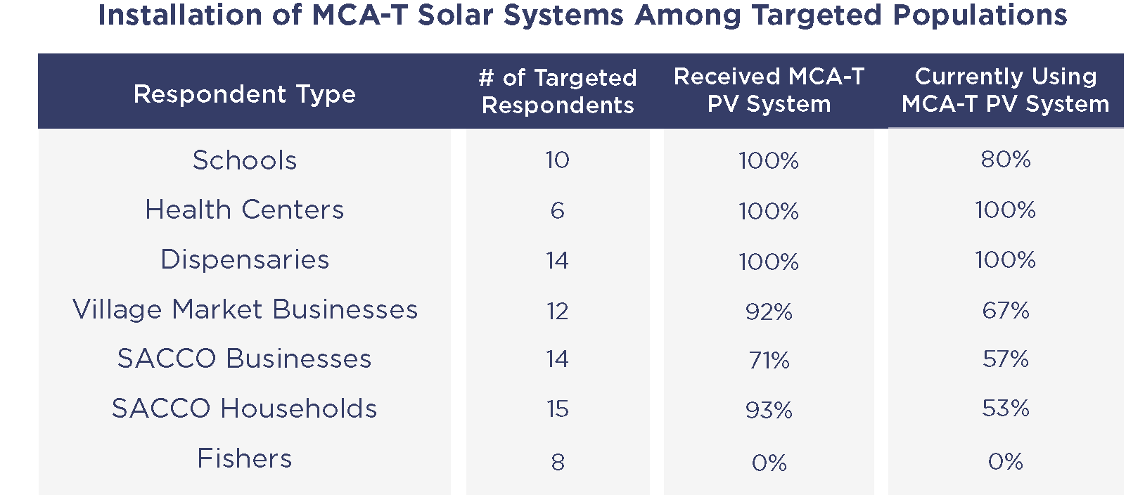 Installation of MCA-T Solar Systems Among Targeted Populations