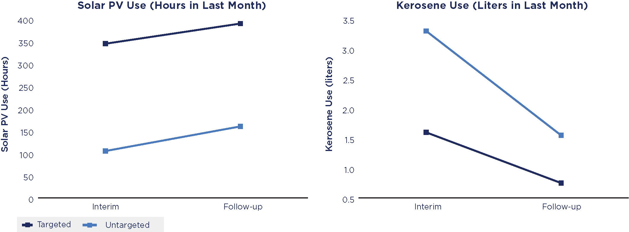 Chart showing solar use PV compared to Kerosene Use in last month