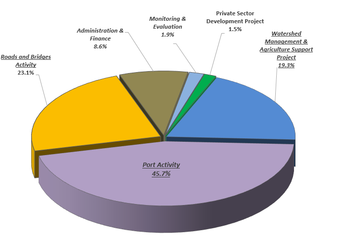 Pie Chart of Cabo Verde Compact Spending