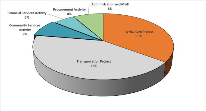 Pie Chart: Ghana Compact Spending