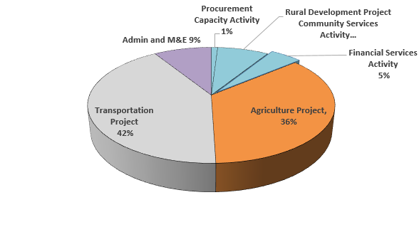 Pie Chart: Ghana Compact I Expenditure