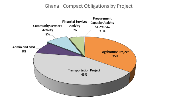 Pie Chart; Ghana Compact Obligations