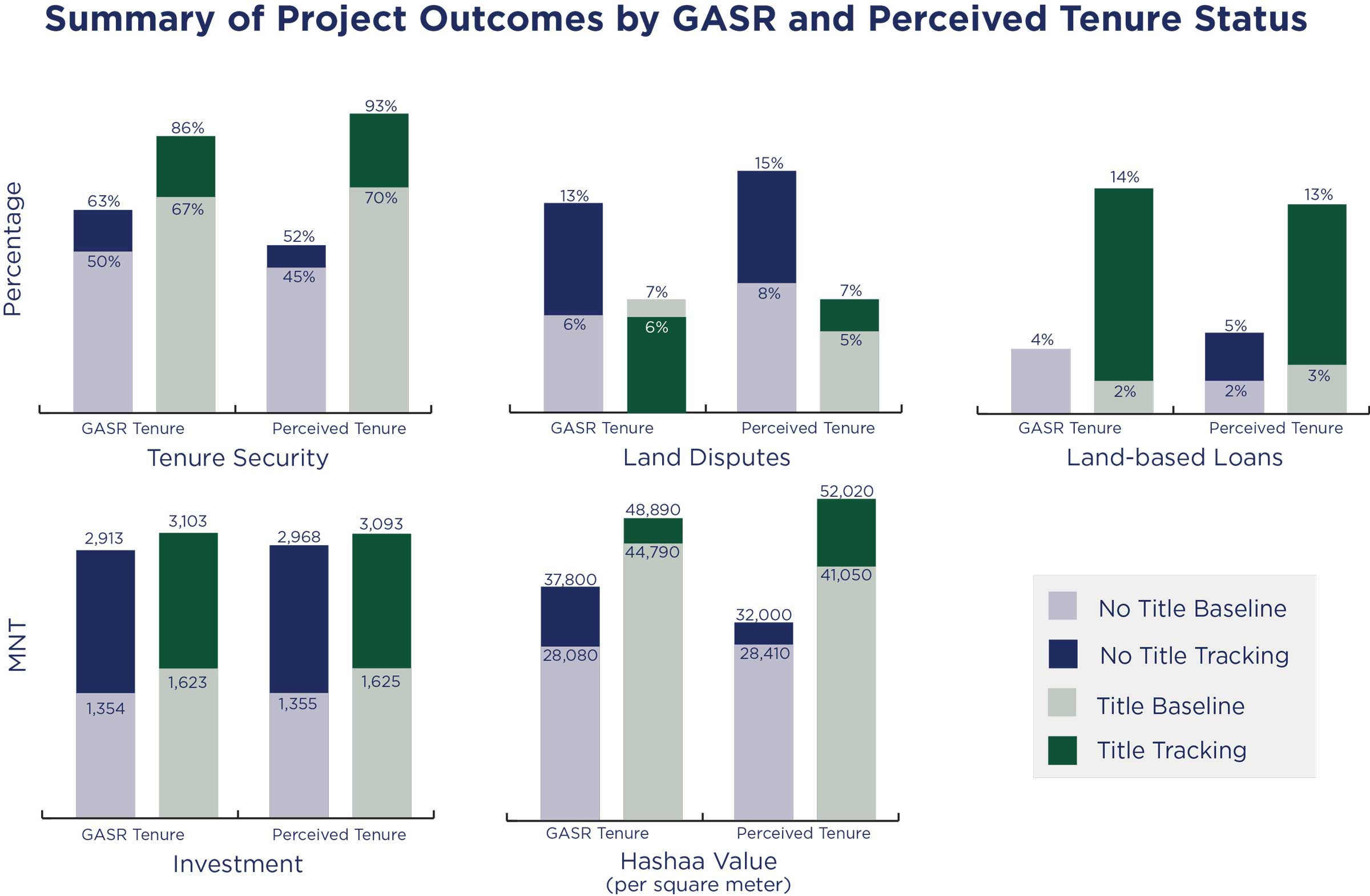 Summary of Project Outcomes by GASR and Perceived Tenure Status comparison charts