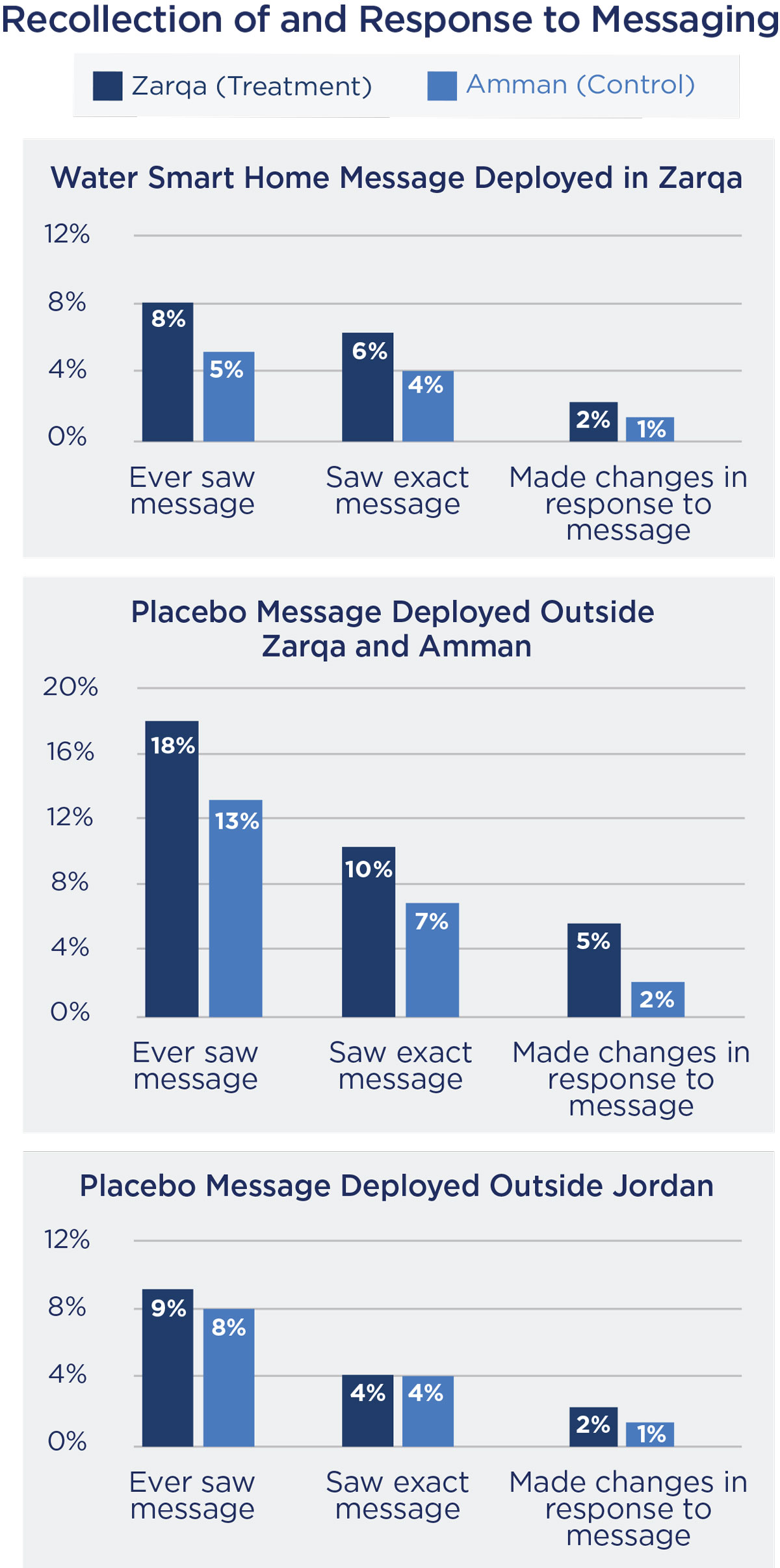 Charts: Recollection of and Response to Messaging