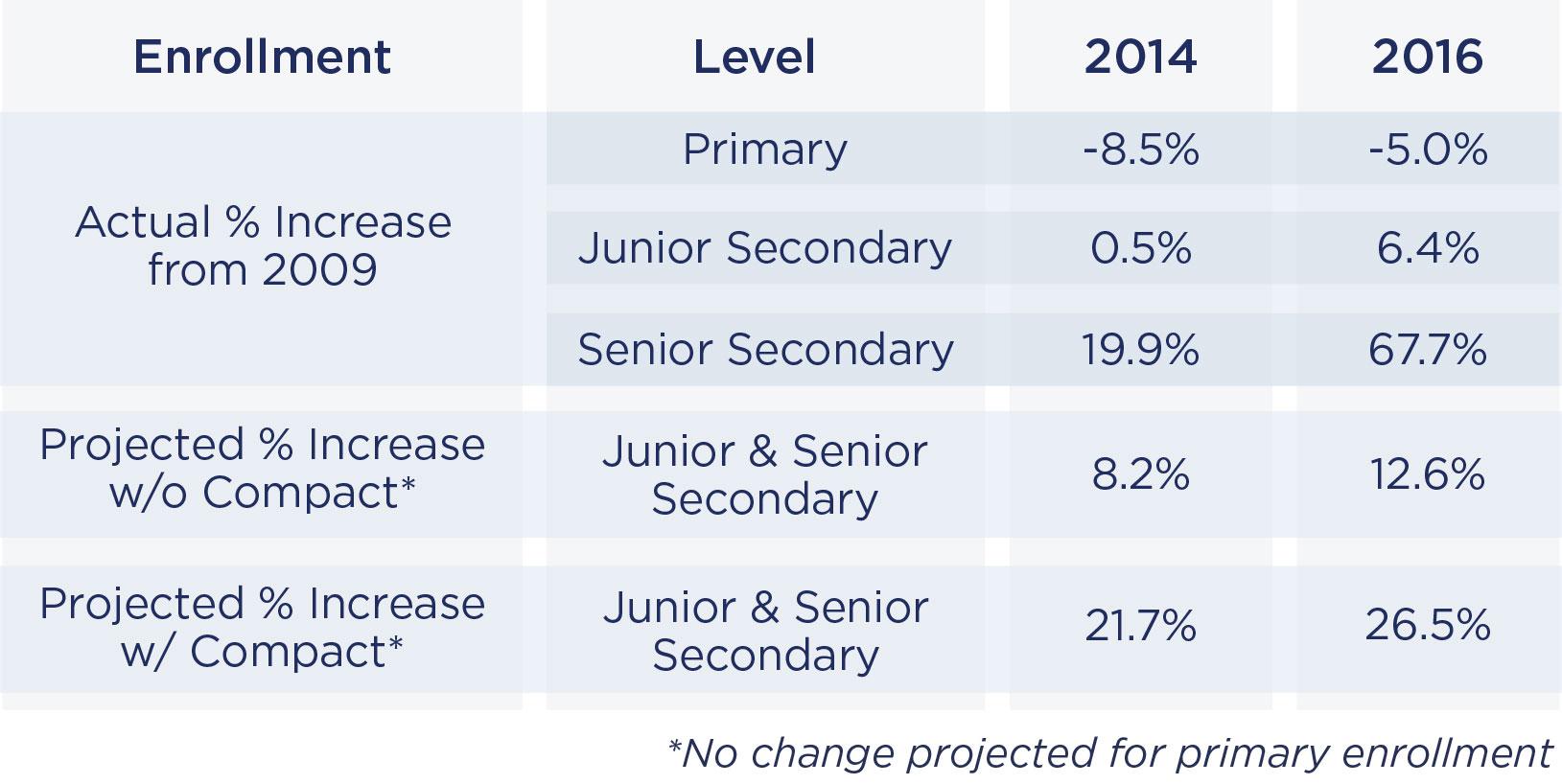 Chart: Enrollment Findings