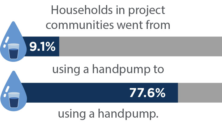 Graphic: Households in project communities went from 9.1% using a handpump to 77.6% using a handpump.