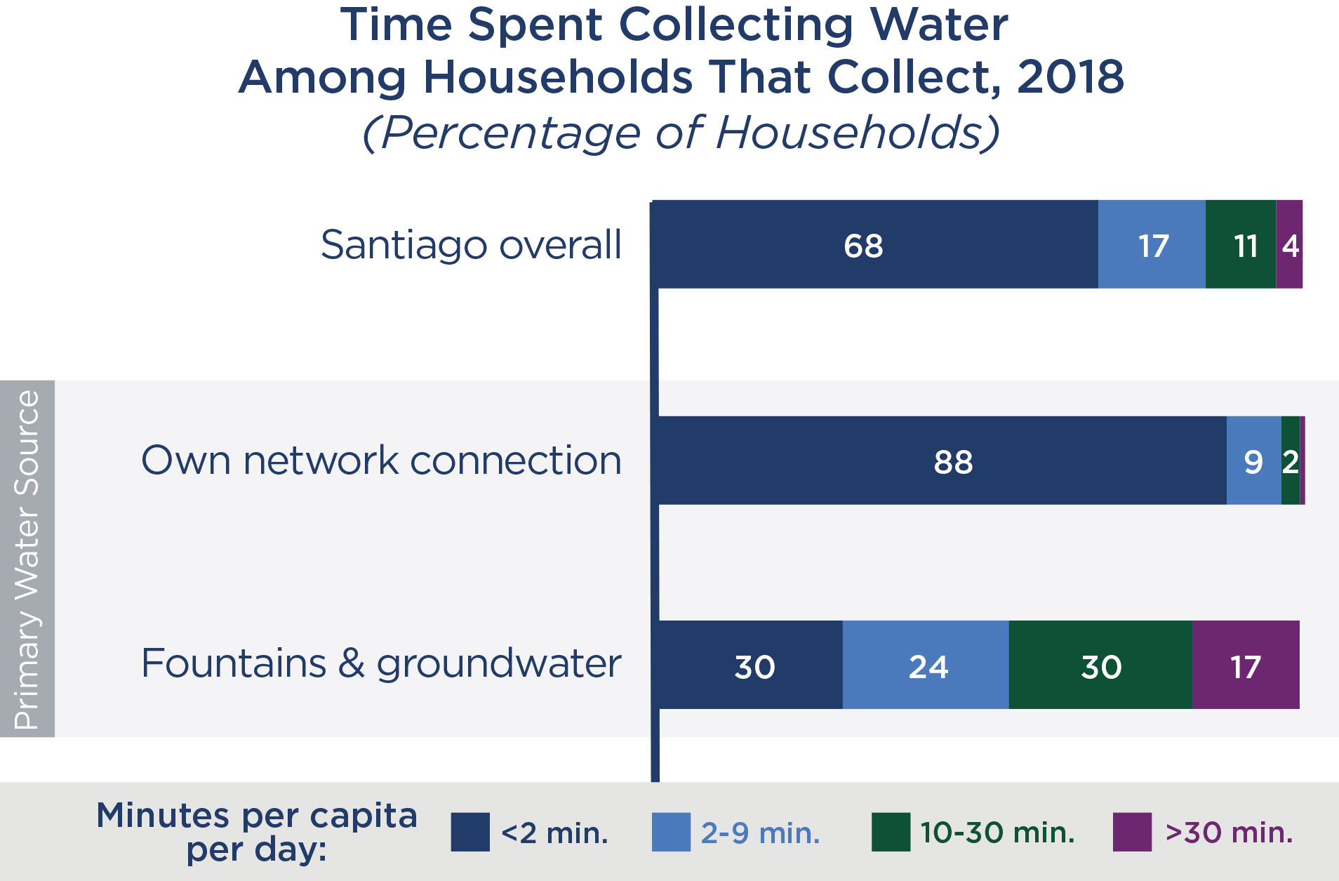 Chart of time spent collecting water among households that collect, 2018