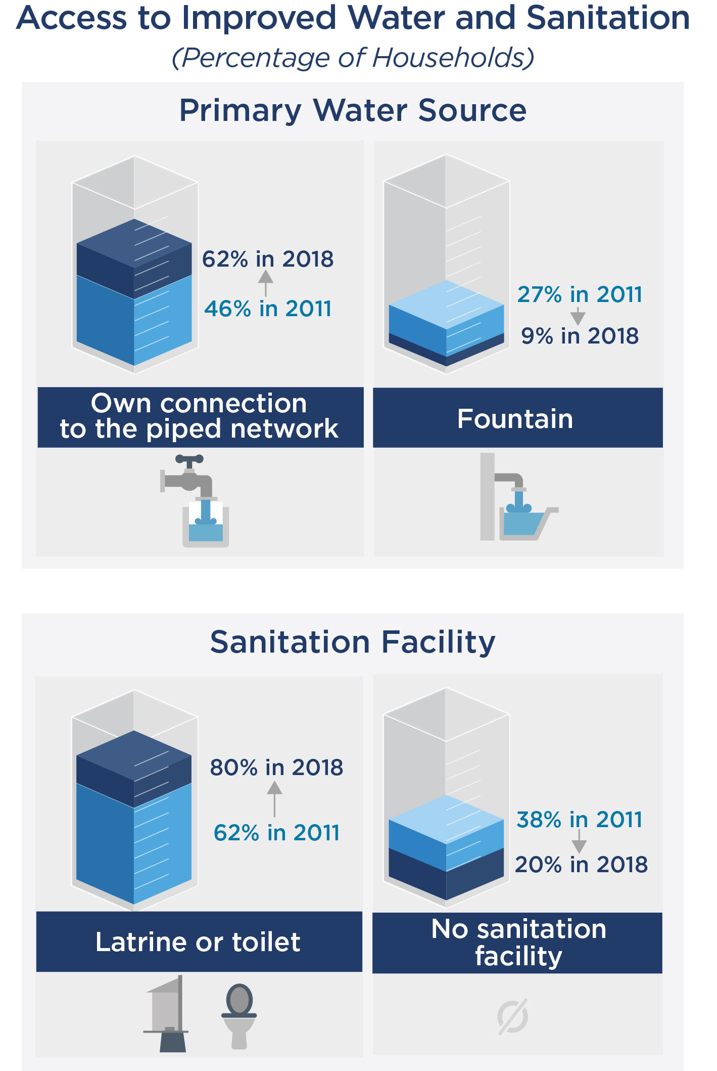 Graphic with access to improved water and sanitation stats