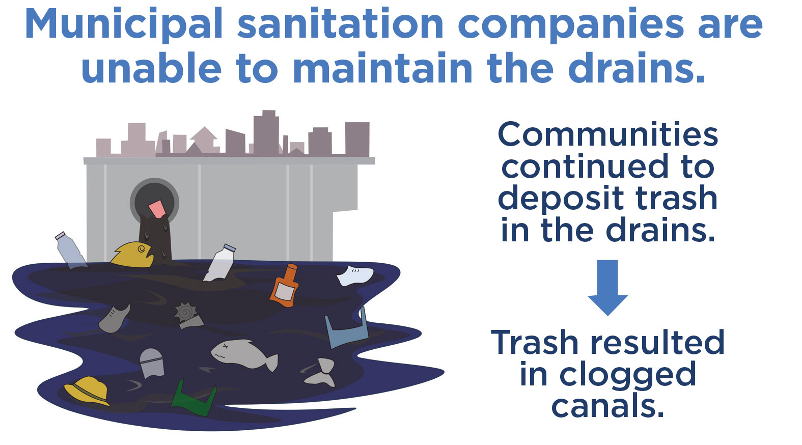 Municipal sanitation companies are unable to maintain the drains.