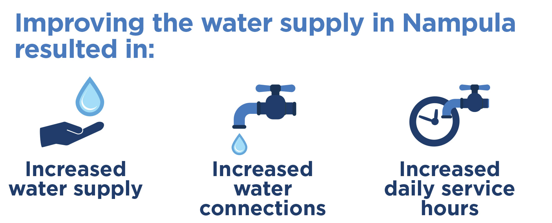 Graphic of results from improving  water supply in Nampula.