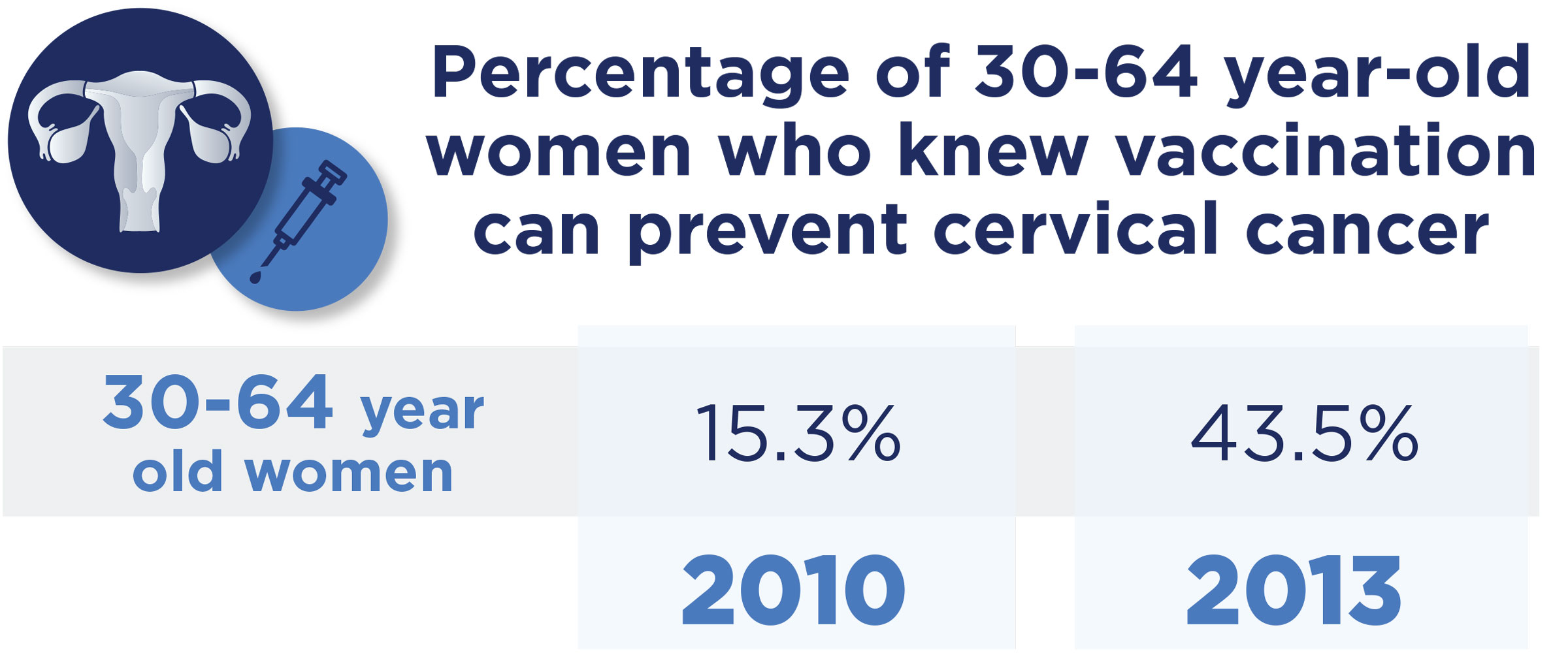 Percentage of 30-64 year-old women who knew vaccination can prevent cervical cancer.