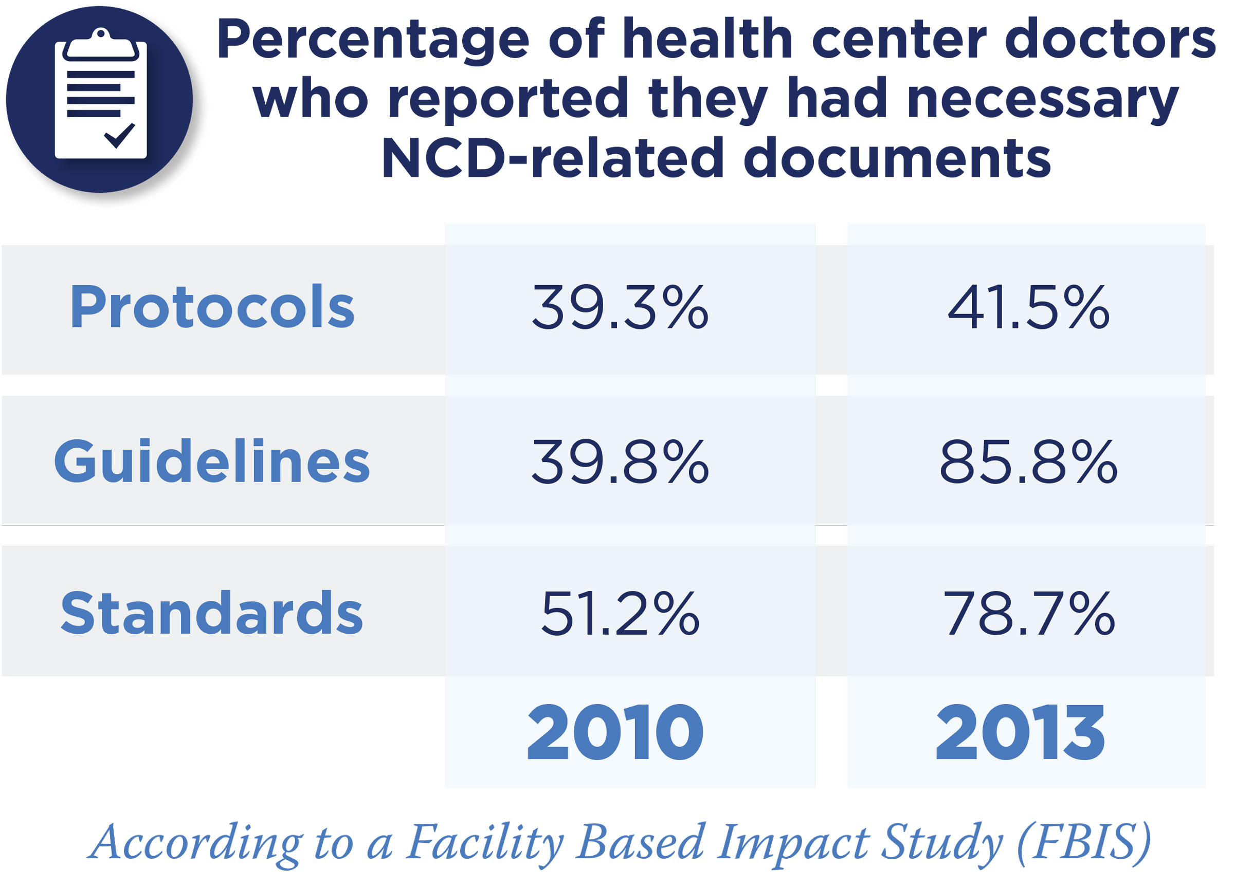 Percentage of health center doctors who reported they had necessary NCD-related documents.