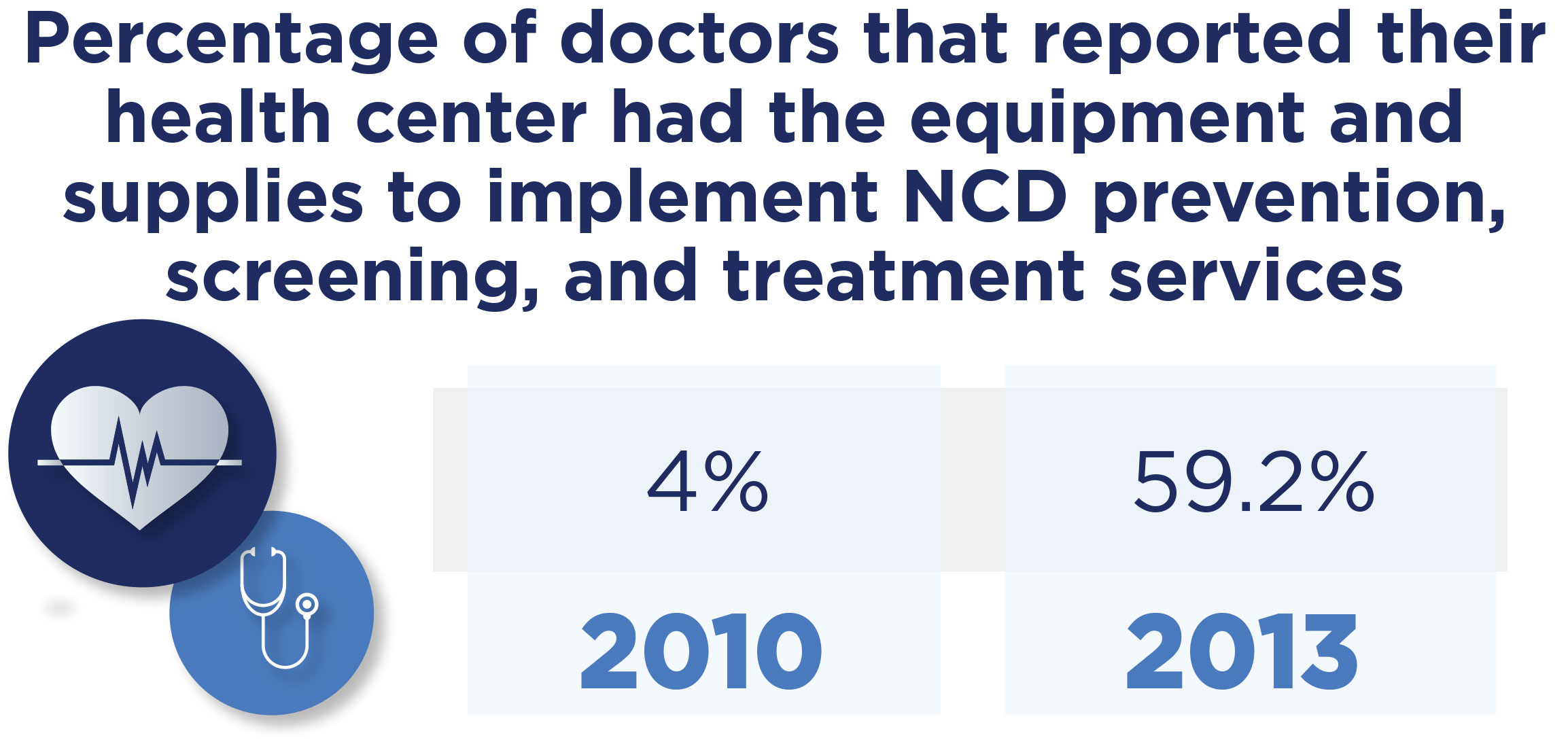 Percentage of doctors that reported their health center had the equipment and supplies to implement NCD prevention, screening, and treatment services.