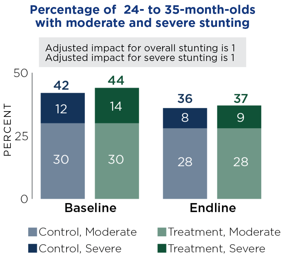 Percentage of 24- to 35-month-olds with moderate and severe stunting.