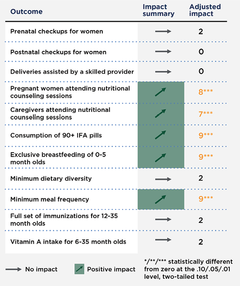 Nutrition-related outcomes.