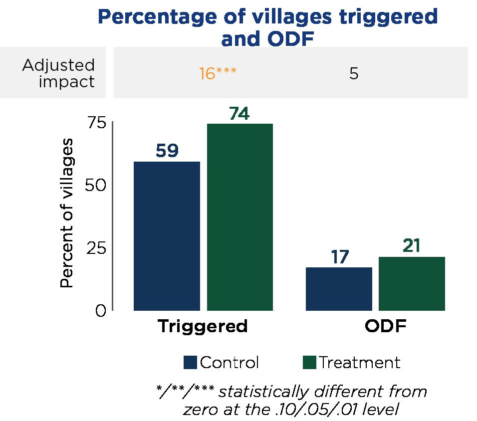 Percentage of villages triggered and ODF.