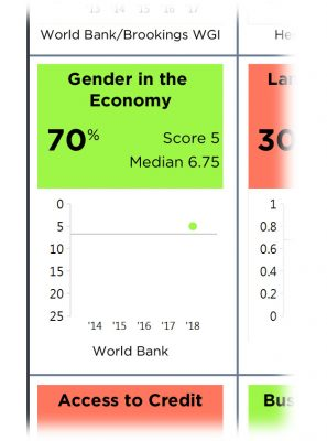 A cropped graphic showing MCC's Gender in the Economy indicator from the MCC scorecard.