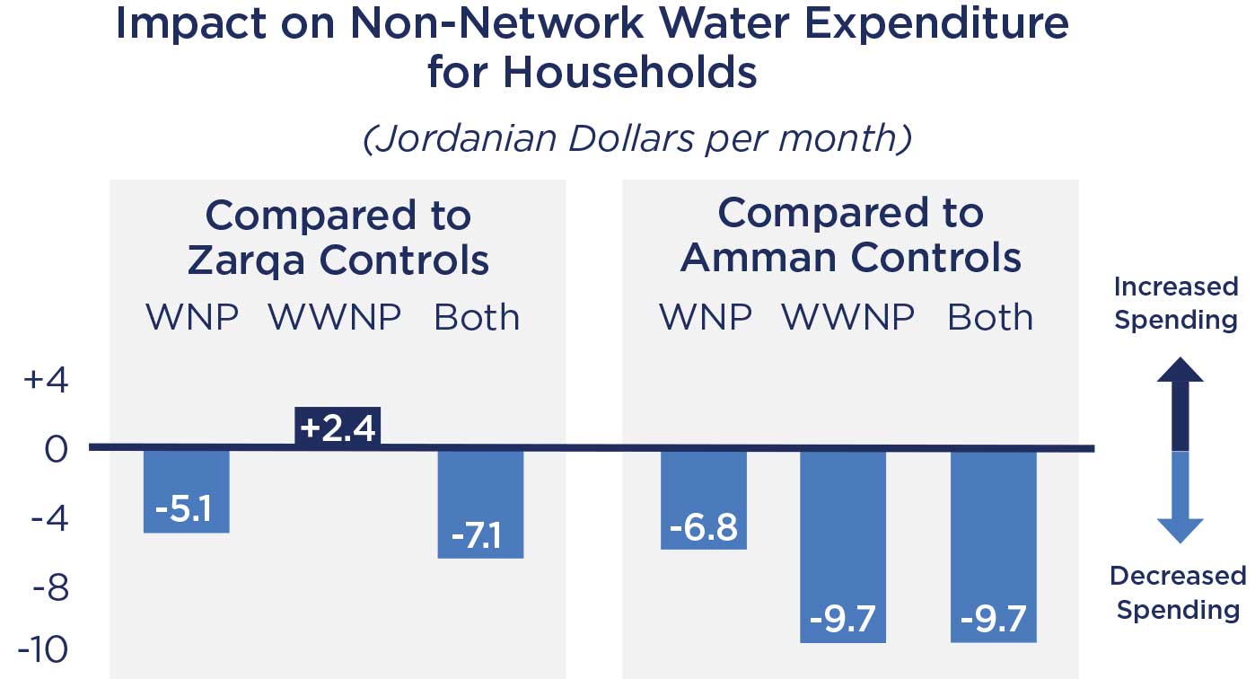 Impact on Non-Network Water Expenditure for Households.