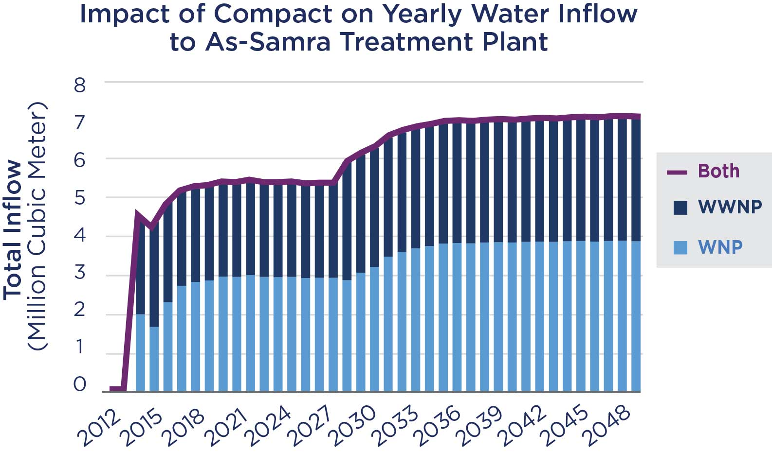 Impact of Compact on Yearly Water Inflow to As-Samra Treatment Plant.