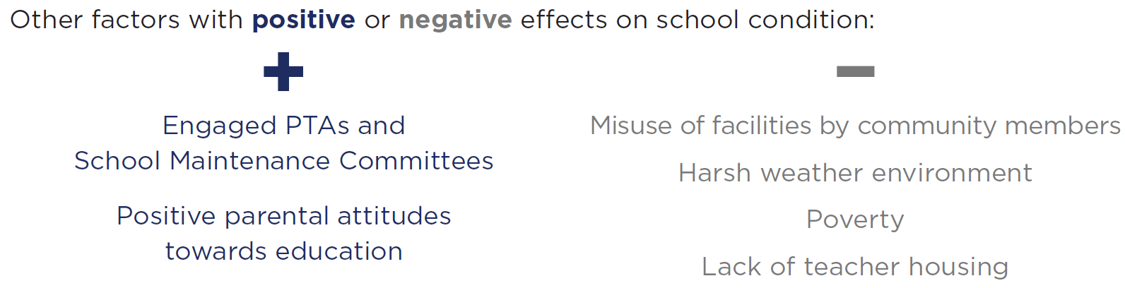 Additional factors with positive effects on school conditions include: engaged PTAs and school maintenance committees and positive parental attitudes towards education. Negative effects on school conditions include: misuse of facilities by community members, harsh weather environment, poverty and lack of teacher housing.