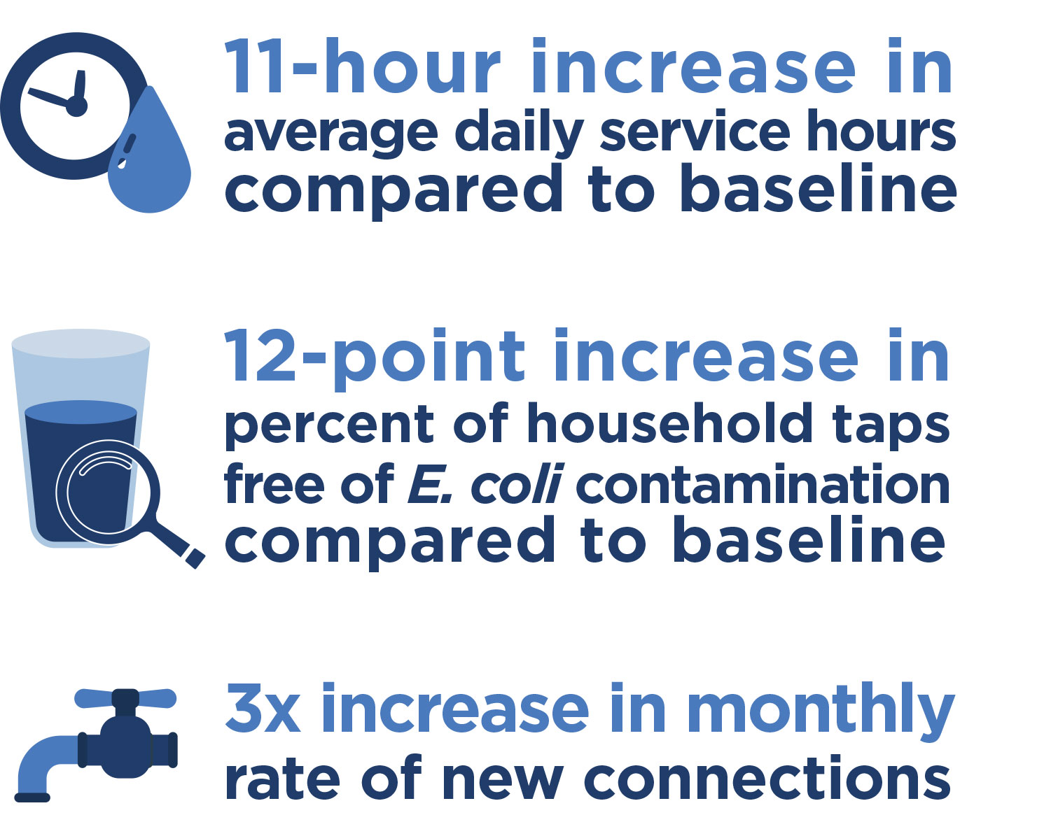 Graphic containing 3 data points about water use and water service increase.