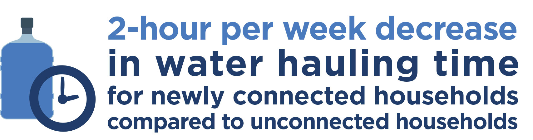 2-hour per week decrease in water hauling time.