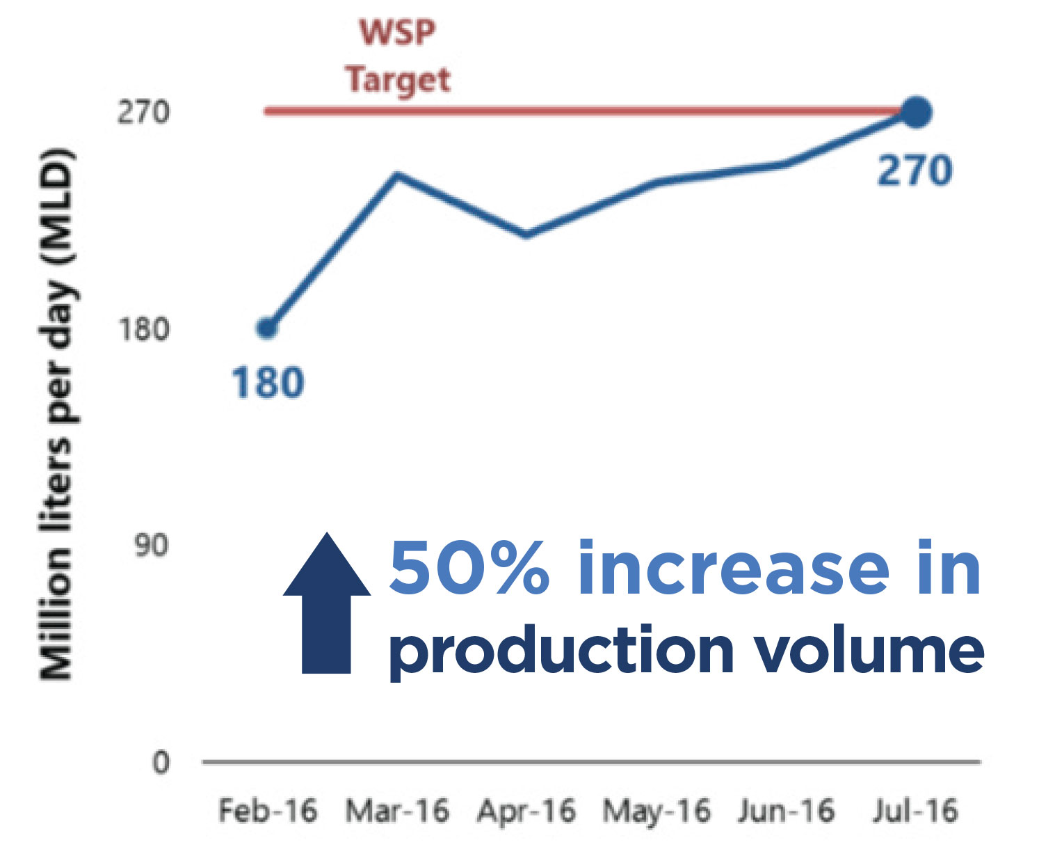 Chart of percentage of production volume increase.