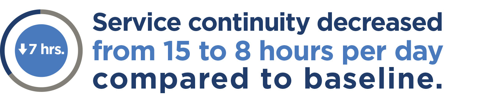 Service continuity decreased from 15 to 8 hours per day.