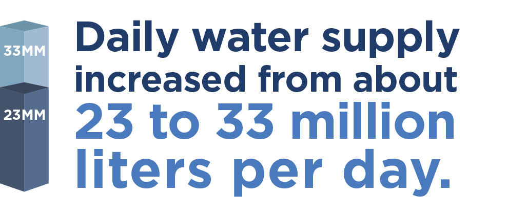 Daily water supply increased from about 23 to `33 million litres per day.