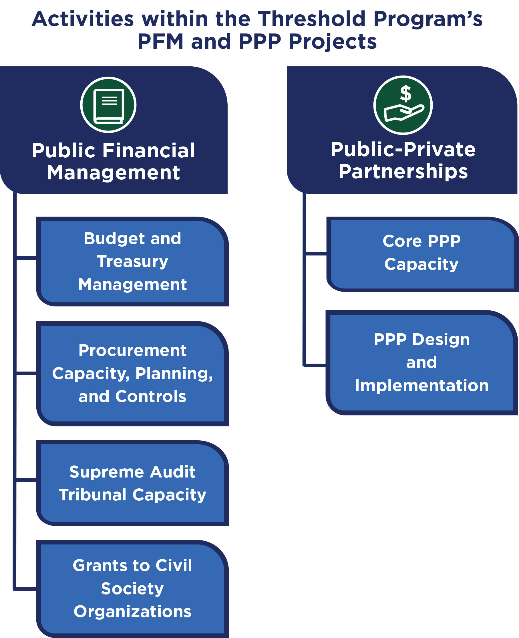 Visual showing Activities within the Threshold Program's PFm and PPP Projects