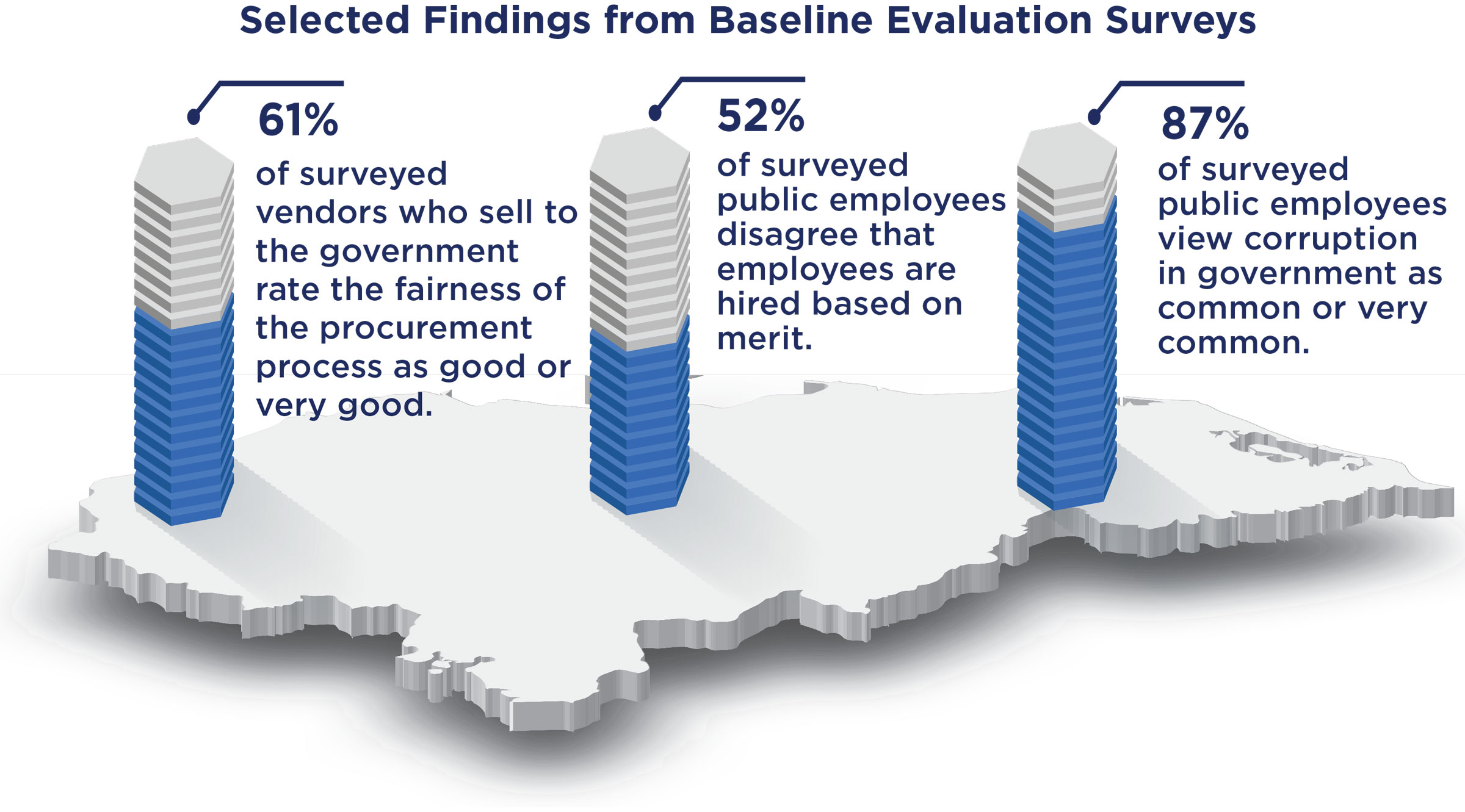 Visual showing selected findings from baseline evaluation surveys.