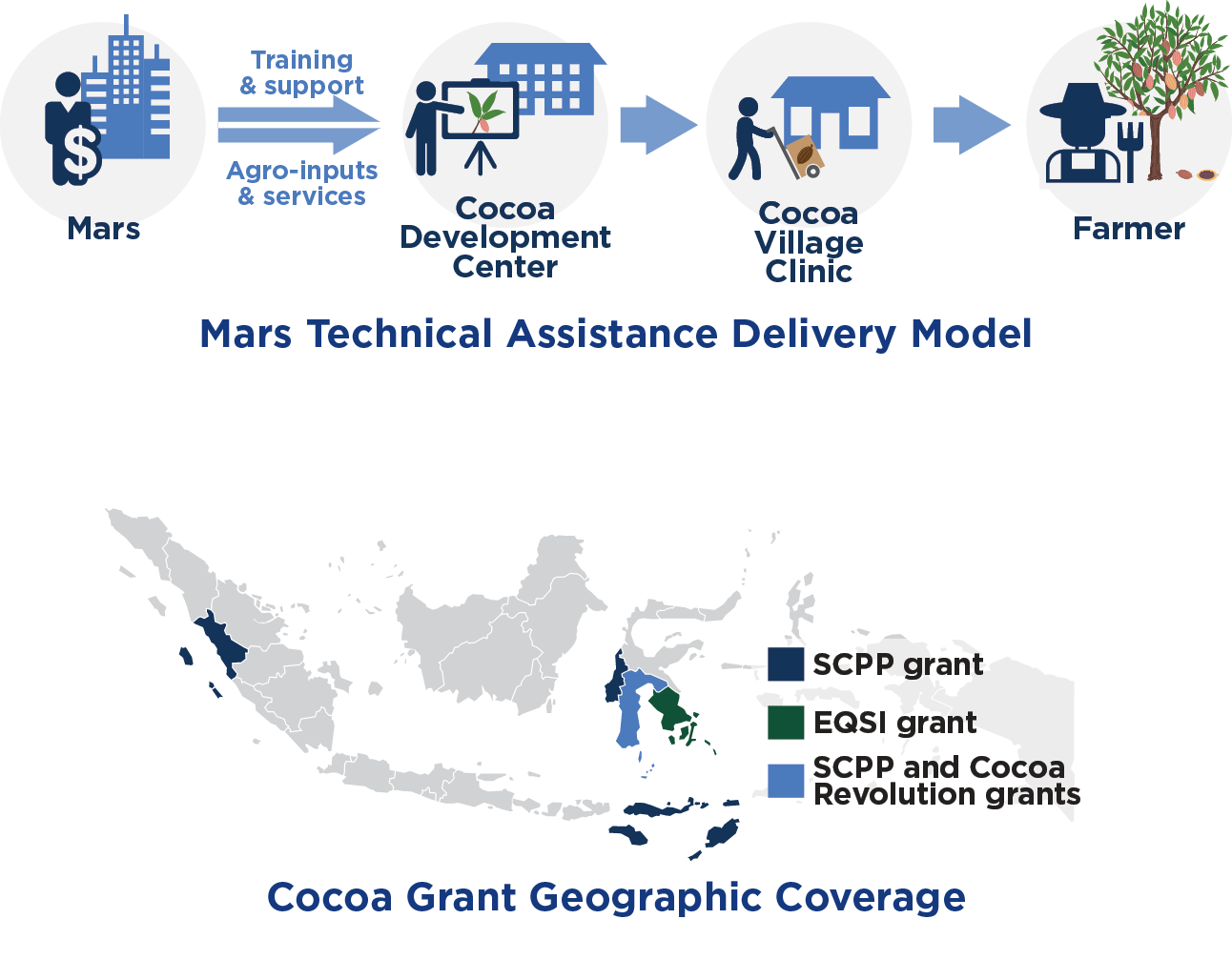 Mars Technical Assistance Delivery Model and Map of GP Cocoa Deographic Coverage
