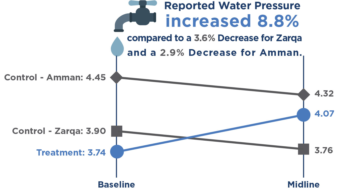 figure showing water pressure changes from baseline to midline