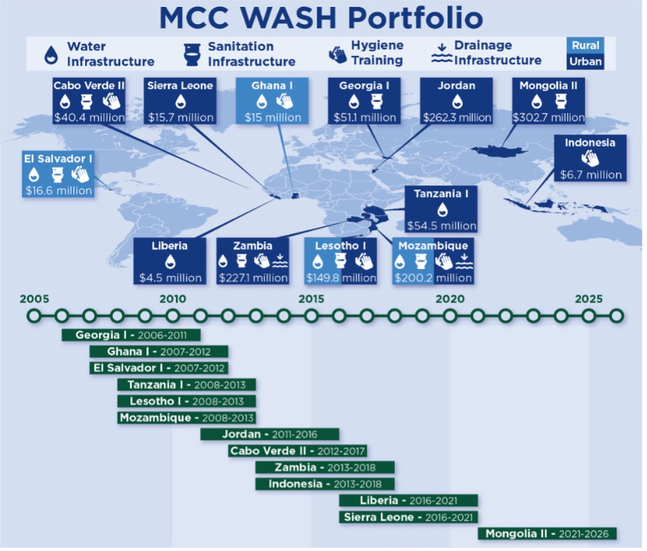 Timeline of MCC's rural and urban WASH portfolio with dollar amounts