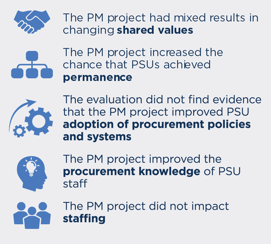 Findings of the Procurement Modernization Project