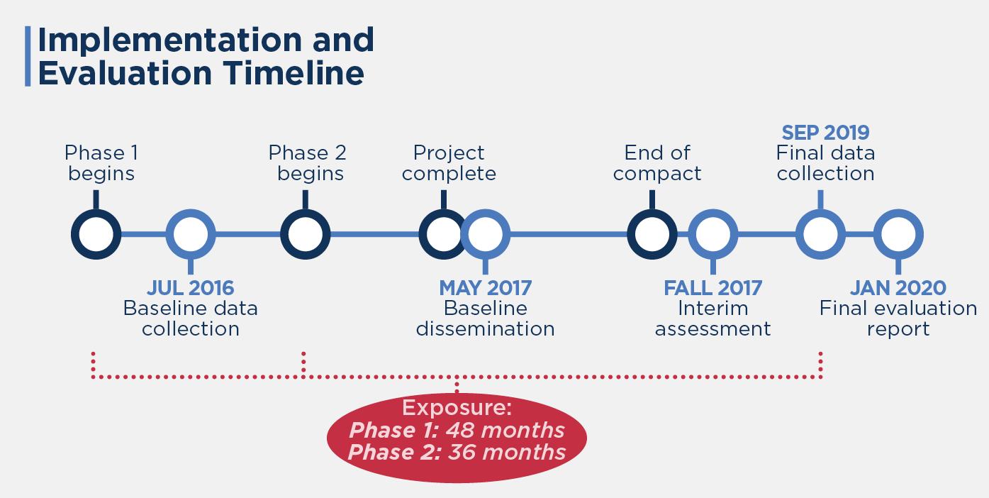 Implementation evaluation timeline