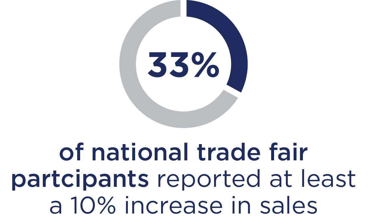 33% of national trade fair partcipants reported at least a 10% increase in sales.
